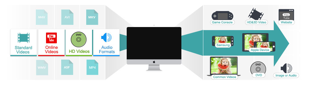 video converter image